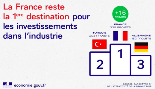 Investissements internationaux en France